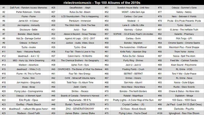 Reddit Top 100 albums 2020