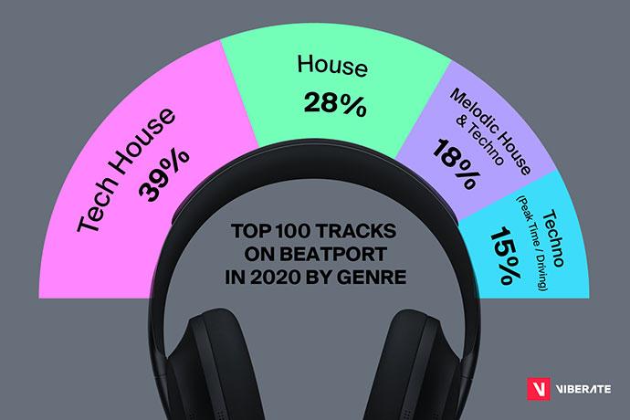 Viberate Beatport Report Top trake po zanrovima
