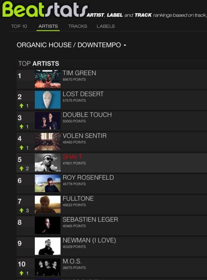 Beatstats - Shai T - Top 5
